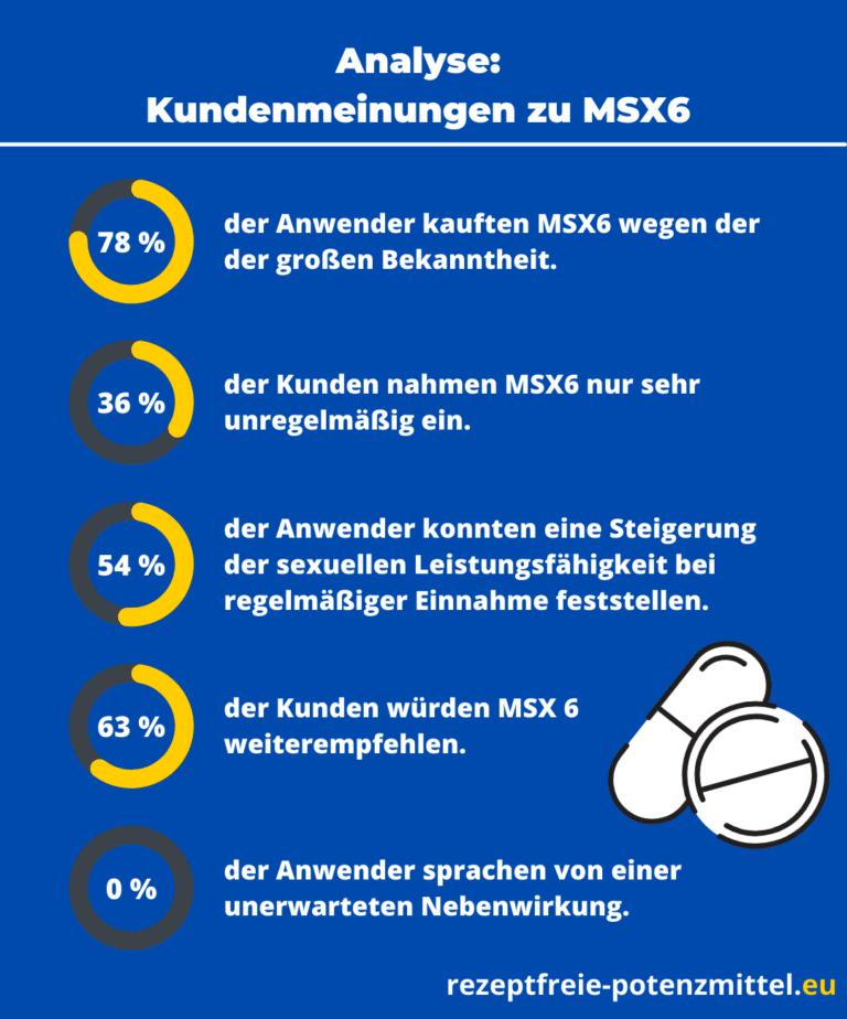 MSX6 Kundenmeinungen analysiert