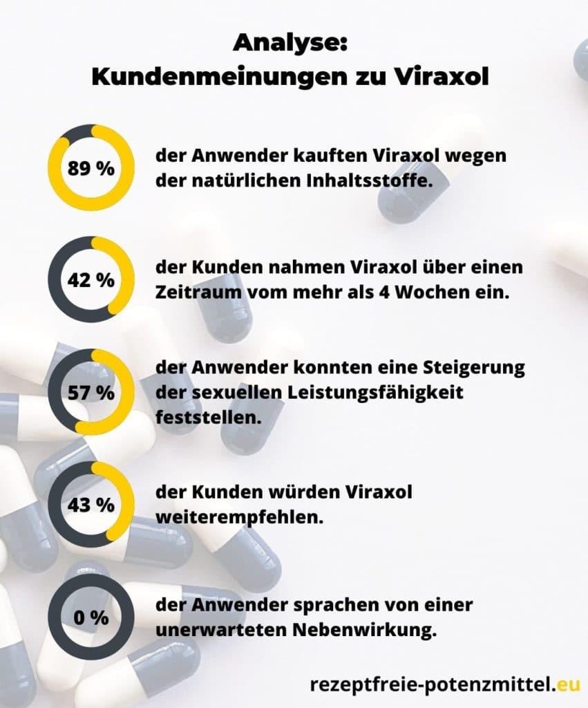 Kundenmeinungen zum natürlichen Potenzmittel Viraxol
